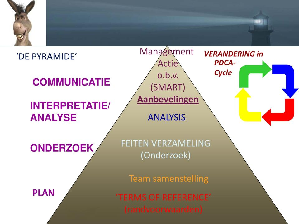 (SMART) Aanbevelingen ANALYSIS VERANDERING in PDCA- Cycle
