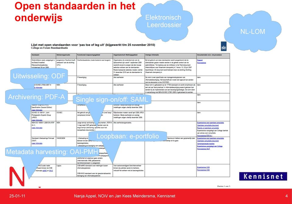 Uitwisseling: ODF Archivering: PDF-A Single