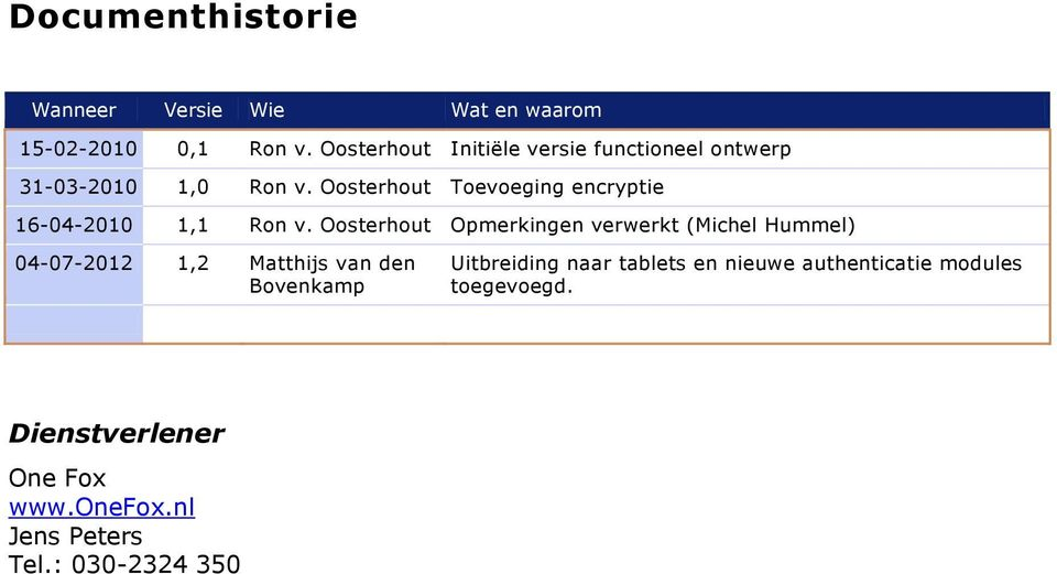 Oosterhout Toevoeging encryptie 16-04-2010 1,1 Ron v.
