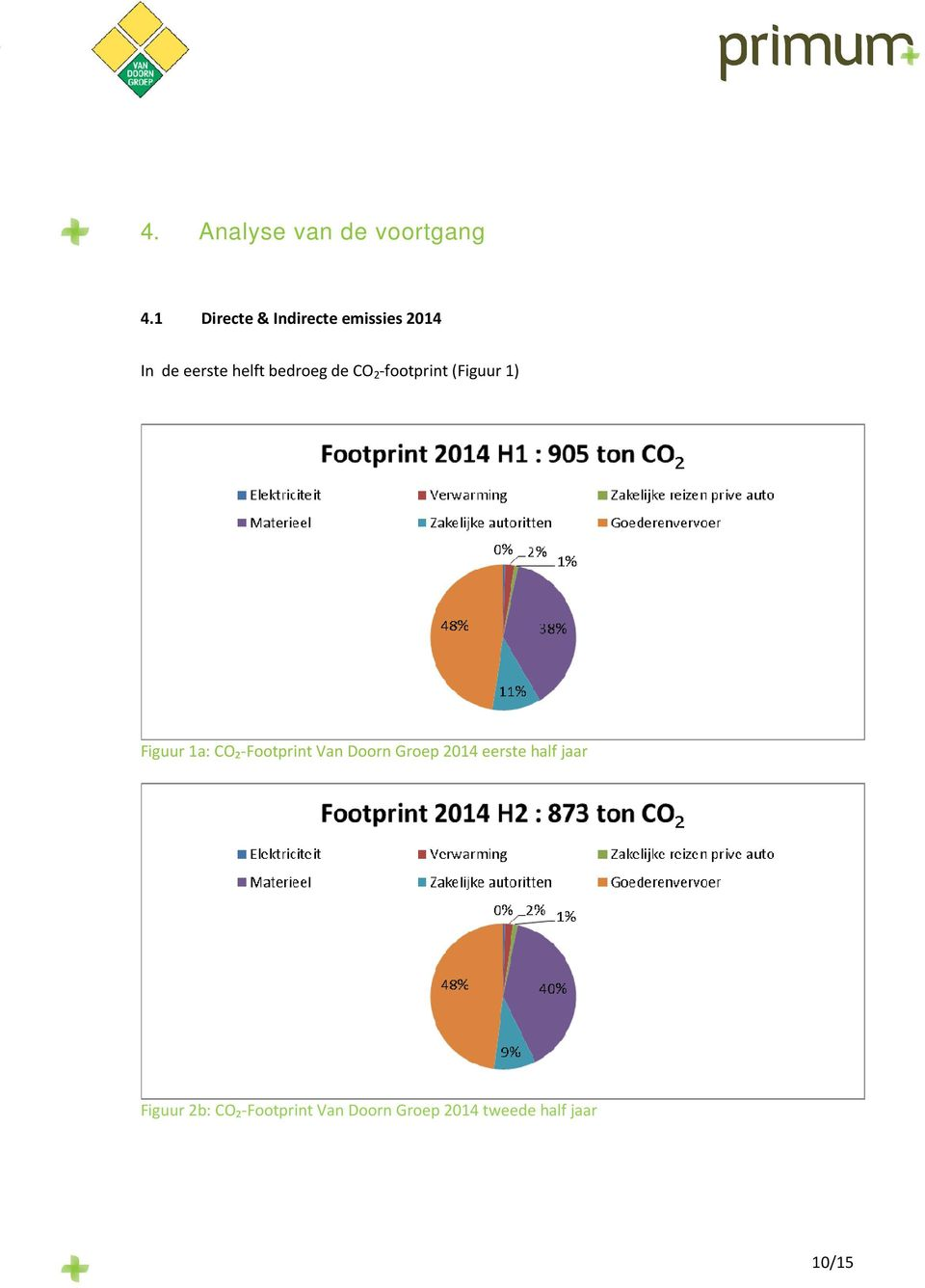 de CO 2 -footprint (Figuur 1) Figuur 1a: CO₂-Footprint Van