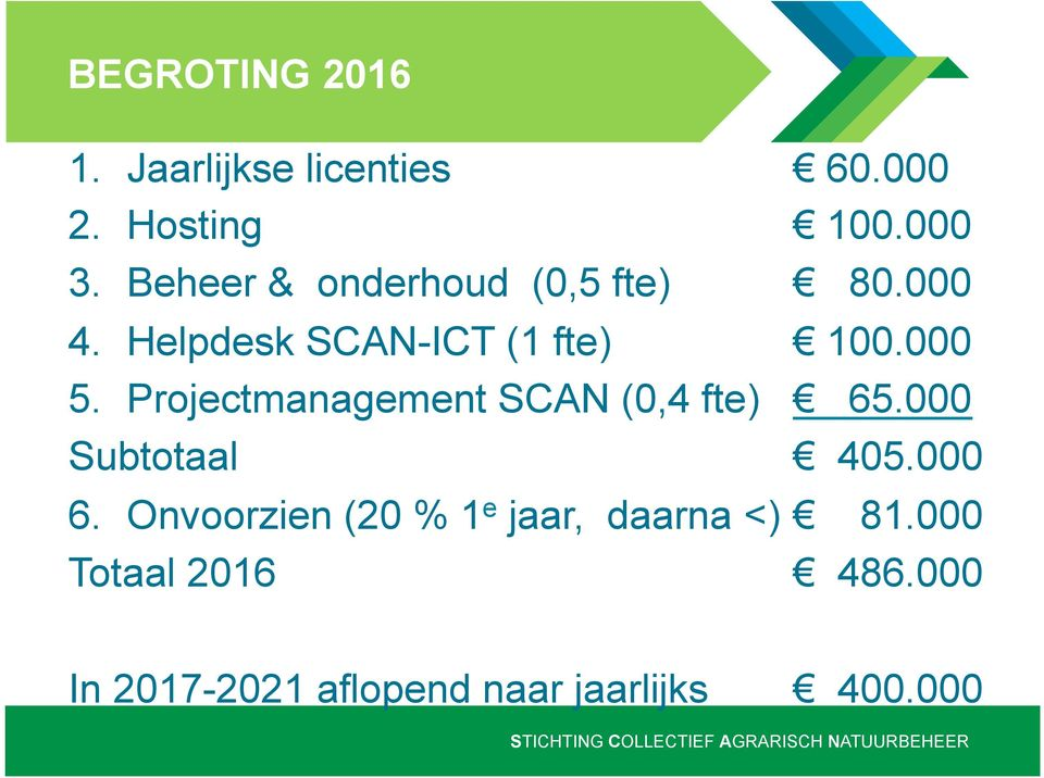 Projectmanagement SCAN (0,4 fte) 65.000 Subtotaal 405.000 6.