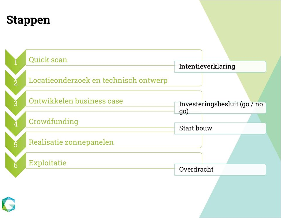 business case Investeringsbesluit (go / no go) 4