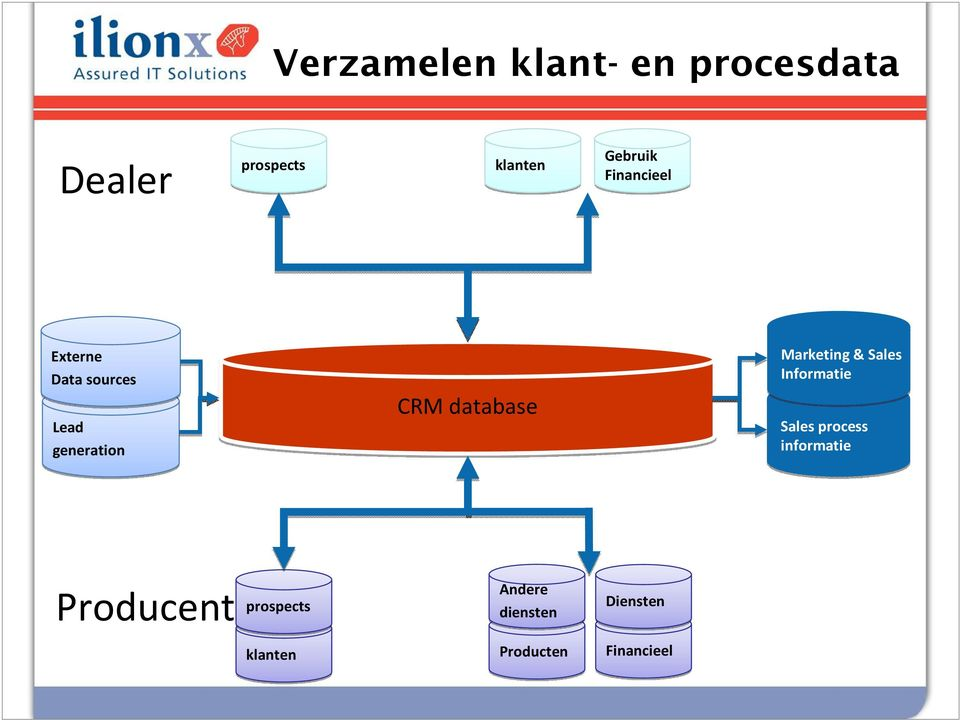 database Marketing & Sales Informatie Sales process
