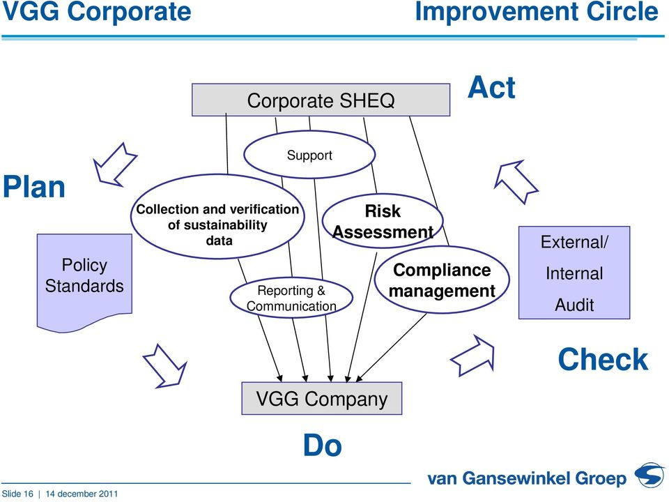 Support Reporting & Communication VGG Company Do Risk Assessment