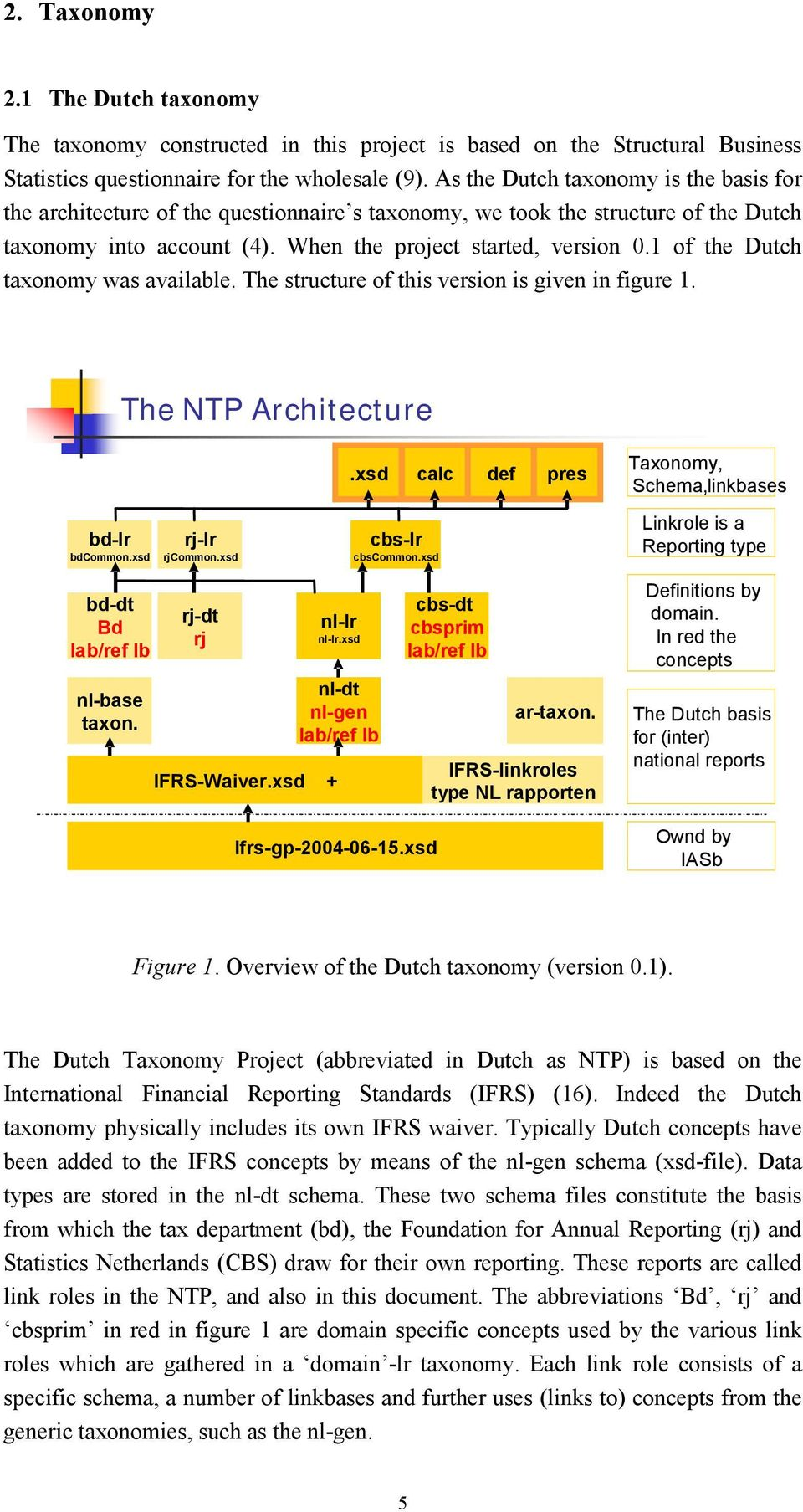 1 of the Dutch taxonomy was available. The structure of this version is given in figure 1. The NTP Architecture.xsd calc def pres Taxonomy,. Schema, linkbases bd-lr bdcommon.xsd rj-lr rjcommon.