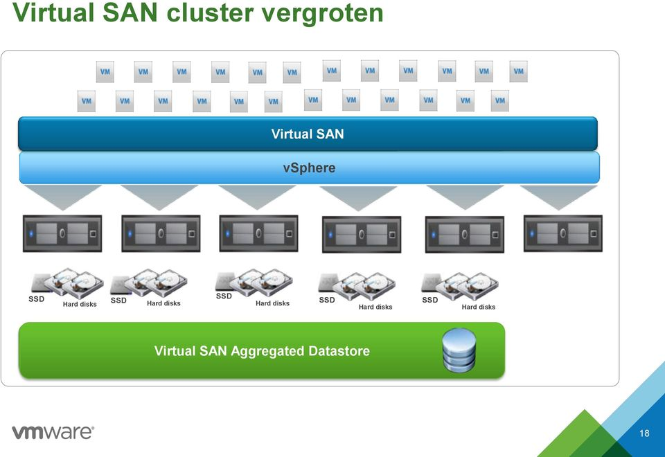 disks Hard disks SSD Hard disks SSD Hard disks VSAN Aggregated