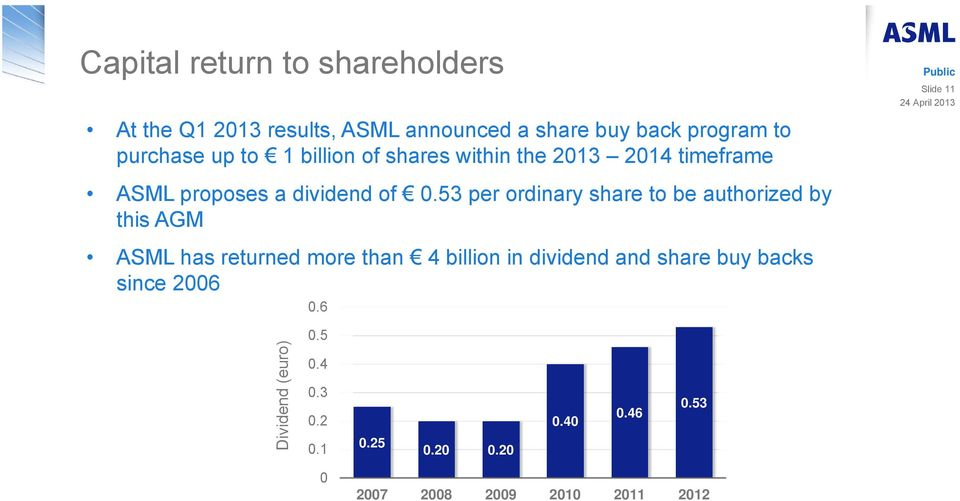 53 per ordinary share to be authorized by this AGM ASML has returned more than 4 billion in dividend and share buy