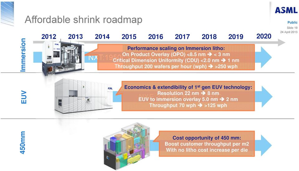 0 nm 1 nm Throughput 200 wafers per hour (wph) >250 wph Economics & extendibility of 1 st gen EUV technology: Resolution 22 nm 8 nm EUV NXE:3300B, to