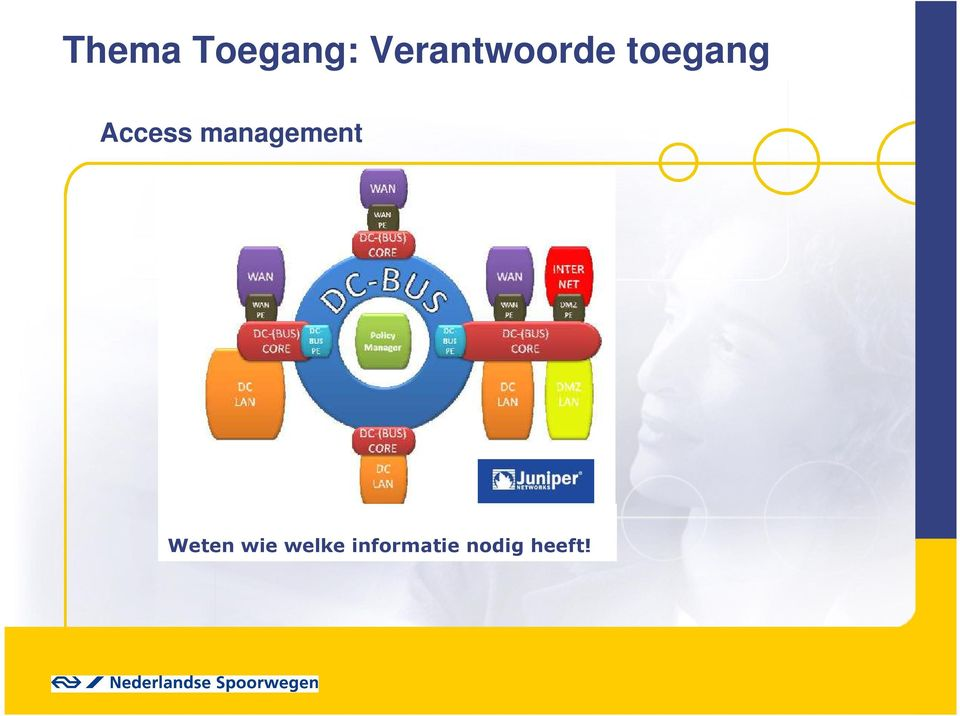 Access management Weten