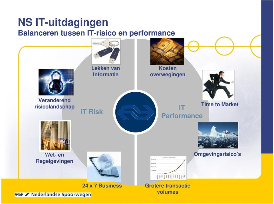 risicolandschap IT Risk IT Performance Time to Market Wet- en