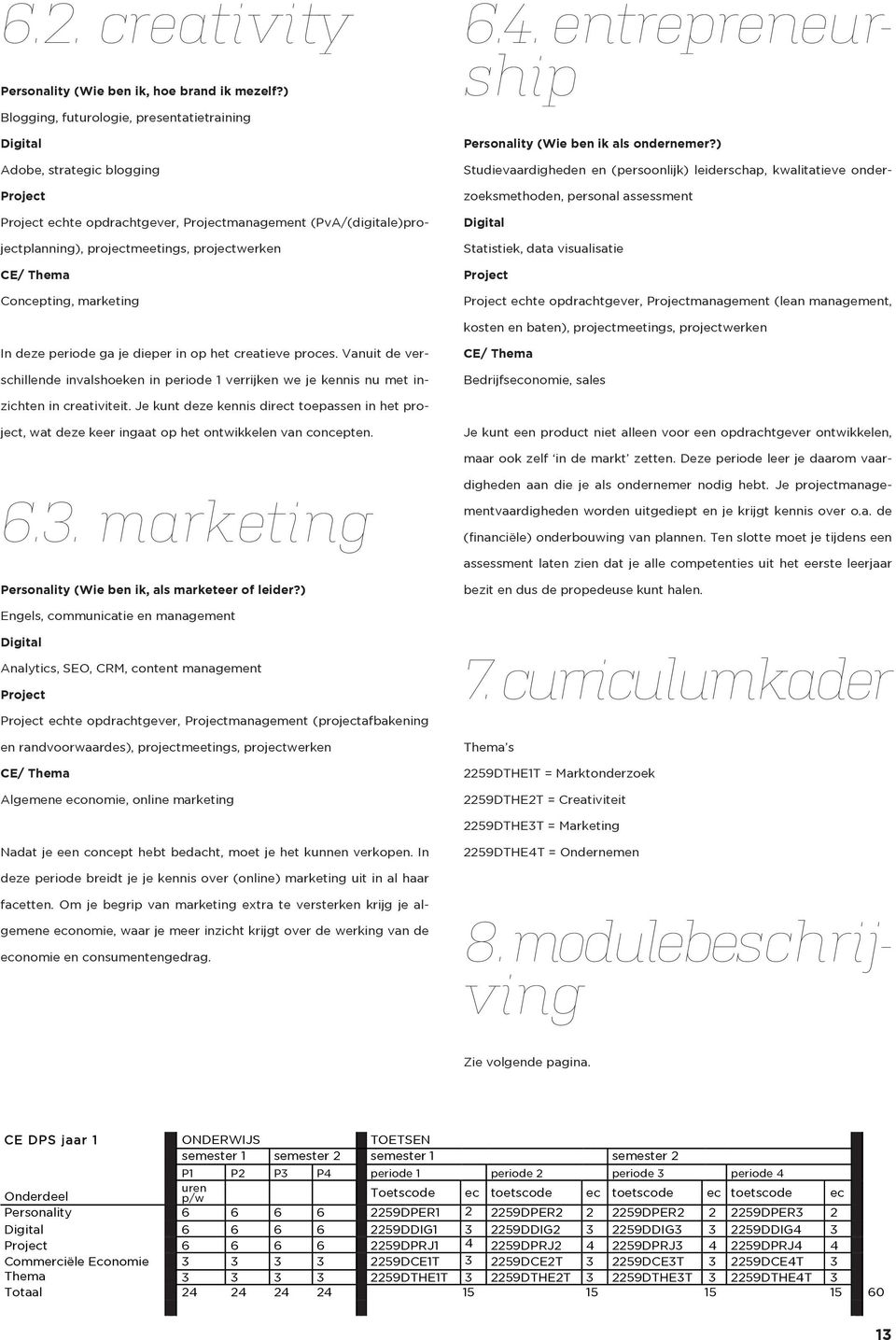 CE/ Thema Concepting, marketing 6.4. entrepreneurship Personality (Wie ben ik als ondernemer?