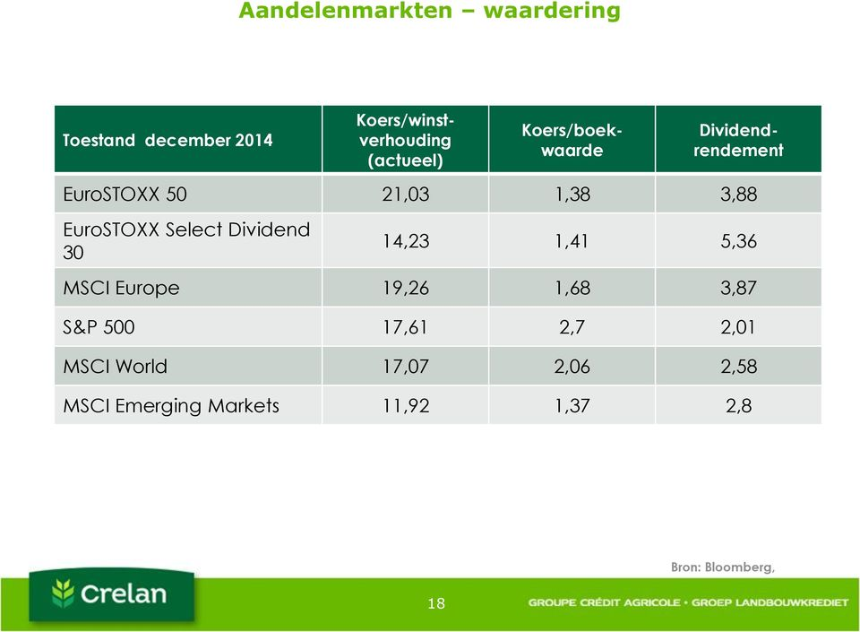 Dividend 30 14,23 1,41 5,36 MSCI Europe 19,26 1,68 3,87 S&P 500 17,61 2,7 2,01