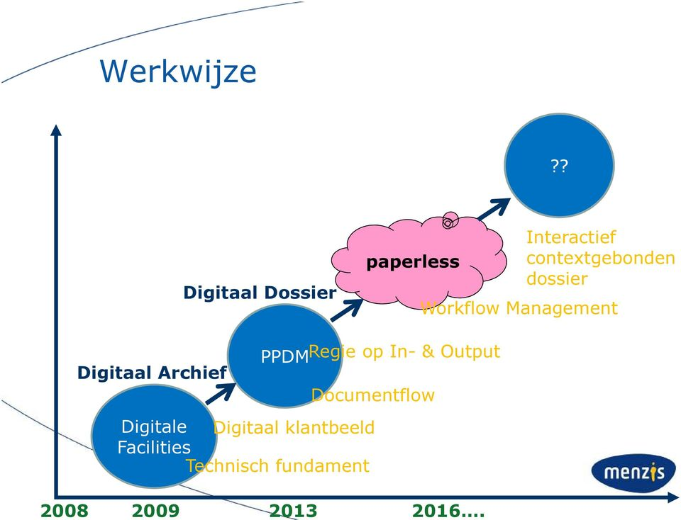 dossier Workflow Management PPDMRegie op In- & Output
