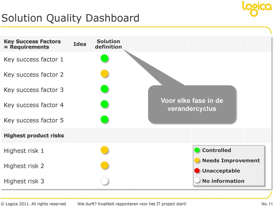 elke fase in de verandercyclus Key success factor 5 Highest product risks Highest risk 1