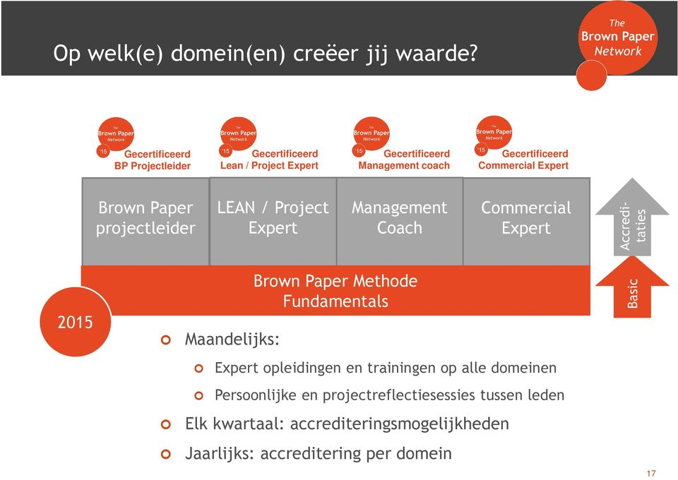 Expert Brown Paper projectleider LEAN / Project Expert Management Coach Commercial Expert Accreditaties 2015 Maandelijks: Brown