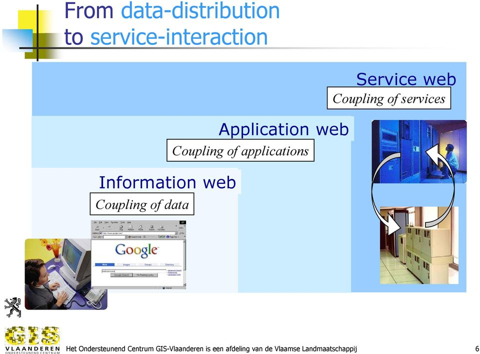 applications Service web Coupling of services Het