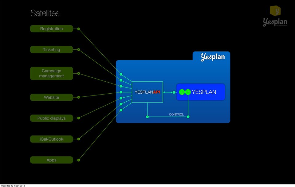 Website YESPLANAPI YESPLAN
