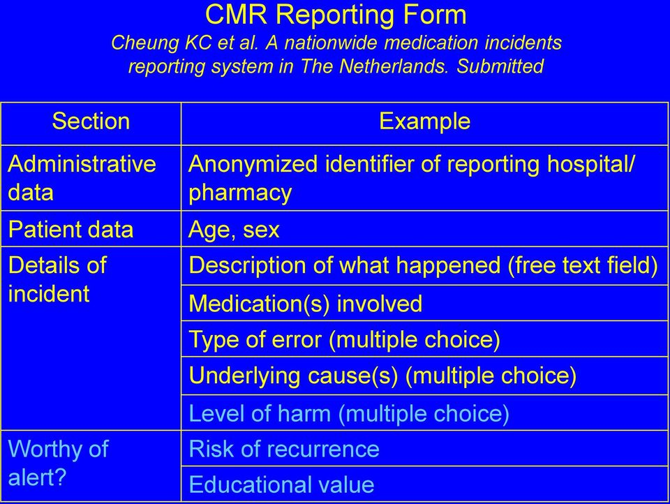 Anonymized identifier of reporting hospital/ pharmacy Age, sex Description of what happened (free text field)