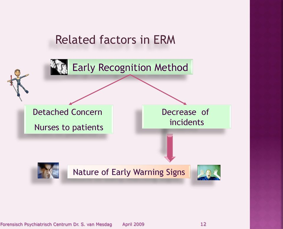 incidents Nature of Early Warning Signs