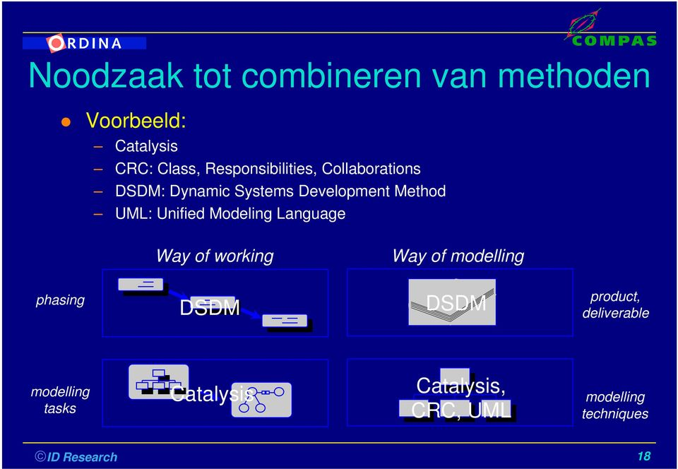 Unified Modeling Language Way of working Way of modelling phasing DSDM DSDM