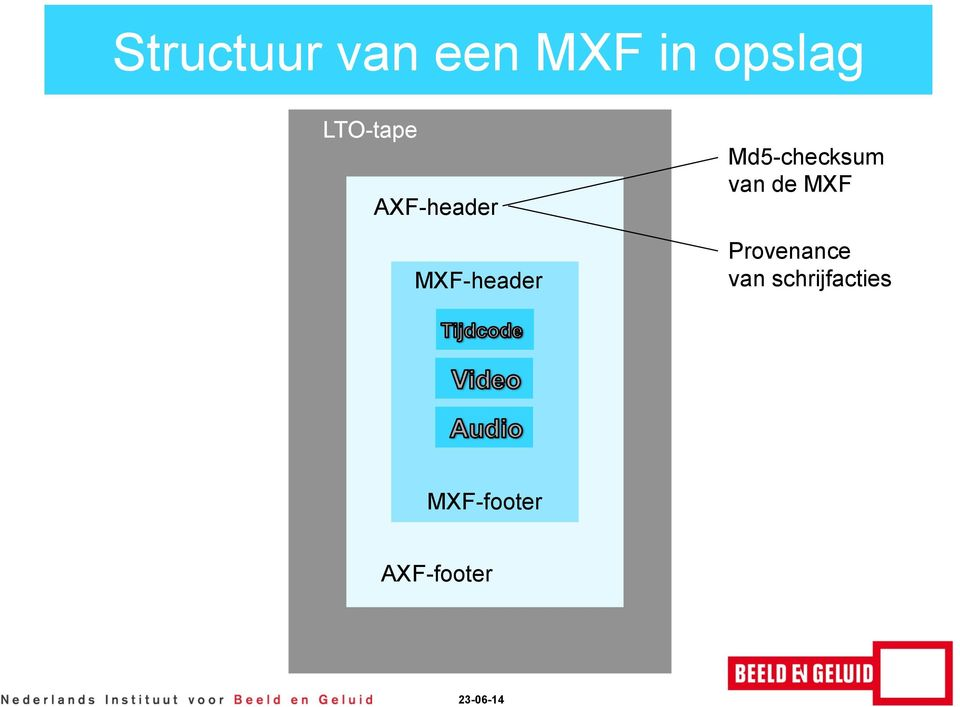 Md5-checksum van de MXF Provenance