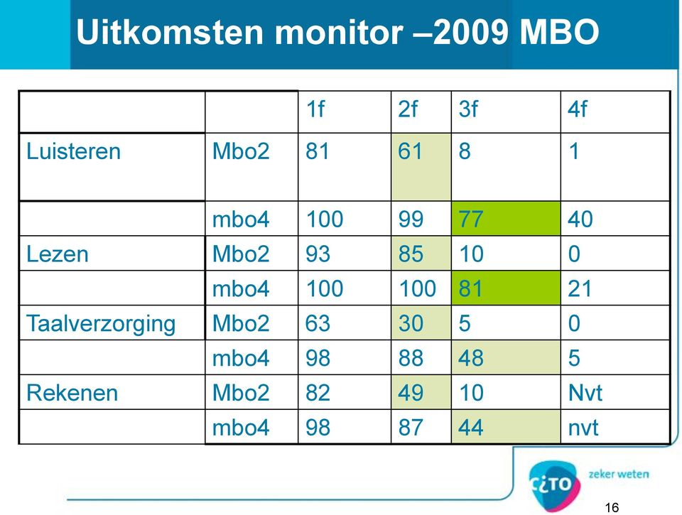 0 mbo4 100 100 81 21 Taalverzorging Mbo2 63 30 5 0