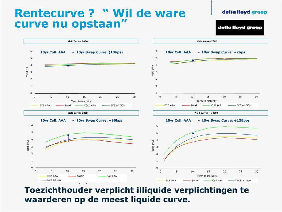 SWAP Coll AAA ECB All GOV Yield Curves 2008 Yield Curves H1 2009 10yr Coll. AAA 10yr Swap Curve: +96bps 10yr Coll.