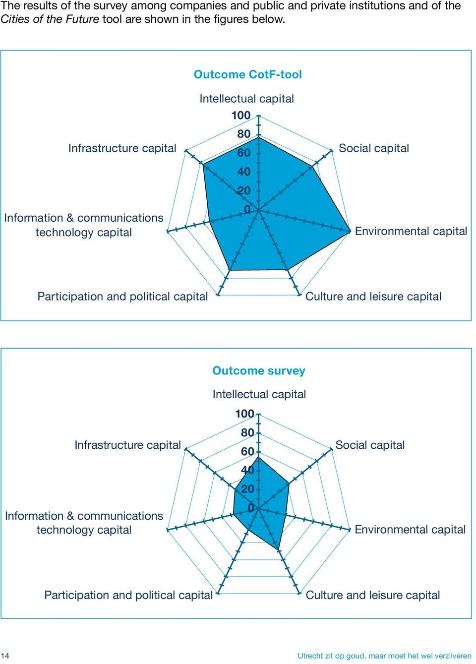capital Participation and political capital Culture and leisure capital Infrastructure capital Information & communications technology capital Outcome survey