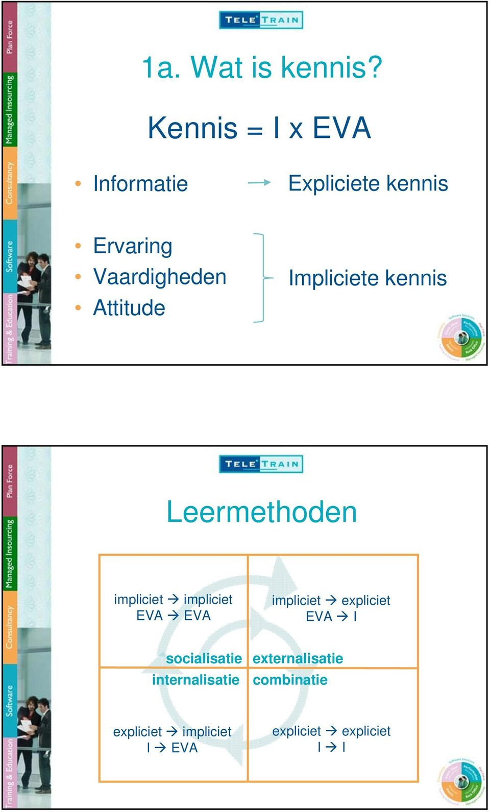Attitude Impliciete kennis Leermethoden impliciet impliciet EVA EVA
