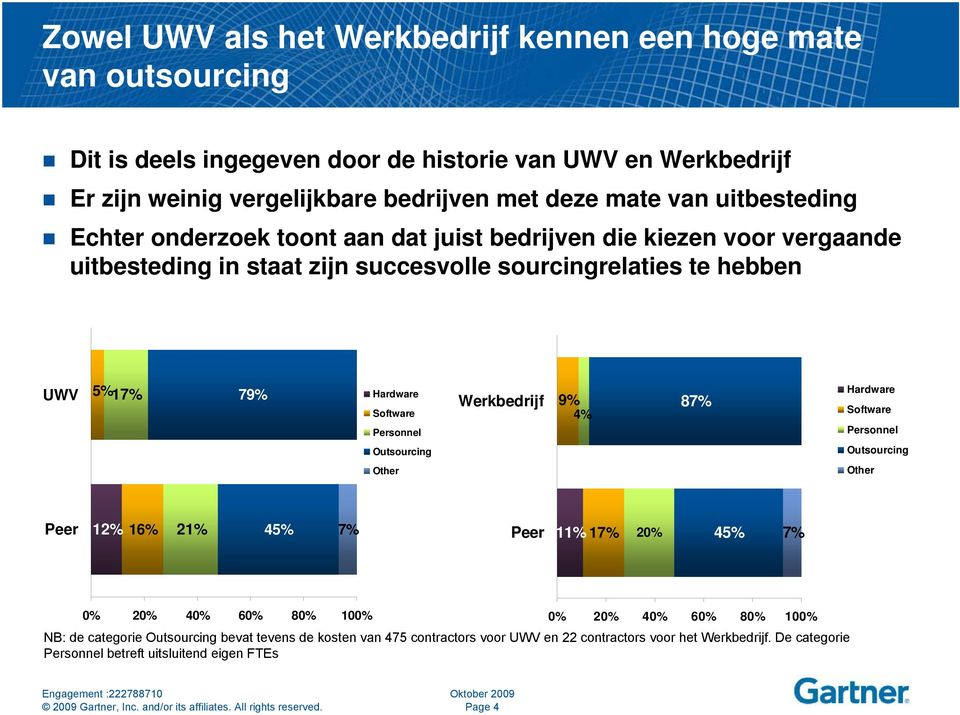 Software Personnel Werkbedrijf 9% 4% 87% Hardware Software Personnel Outsourcing Outsourcing Other Other 12% 16% 21% 45% 7% 11% 17% 20% 45% 7% 0% 20% 40% 60% 80% 100% 0% 20% 40% 60%