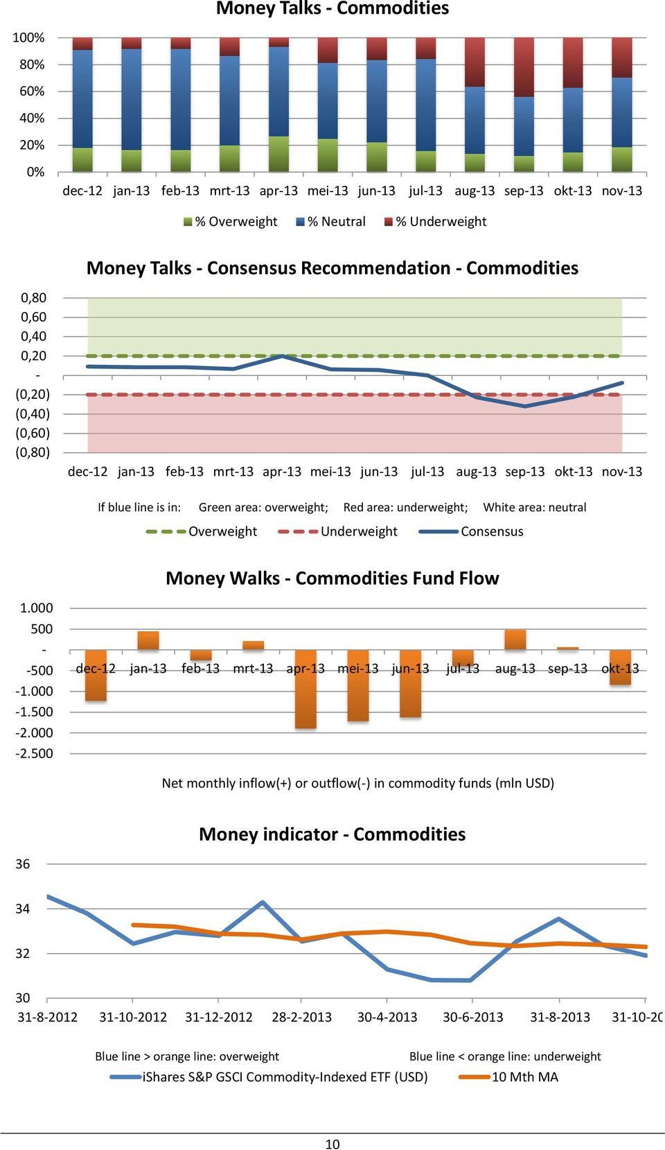 500 Money Walks Commodities Fund Flow dec12 jan13 feb13 mrt13 apr13 mei13 jun13 jul13 aug13 sep13 okt13 Net monthly inflow(+) or outflow() in commodity funds