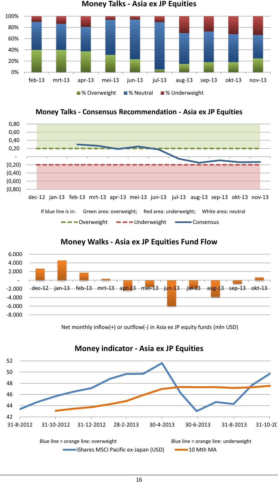 000 Money Walks Asia ex JP Equities Fund Flow dec12 jan13 feb13 mrt13 apr13 mei13 jun13 jul13 aug13 sep13 okt13 Net monthly inflow(+) or outflow() in Asia ex JP
