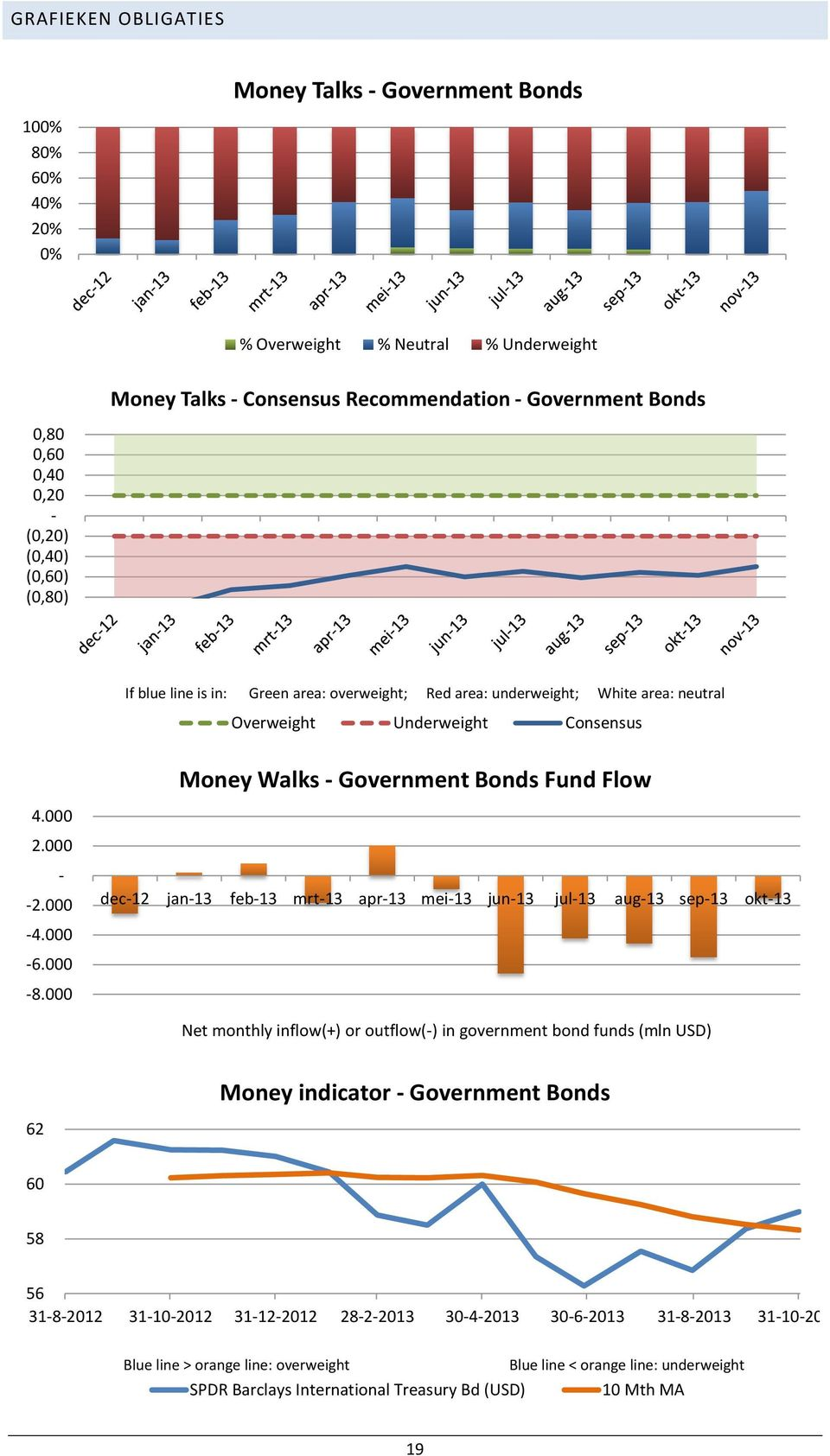 000 Money Walks Government Bonds Fund Flow dec12 jan13 feb13 mrt13 apr13 mei13 jun13 jul13 aug13 sep13 okt13 Net monthly inflow(+) or