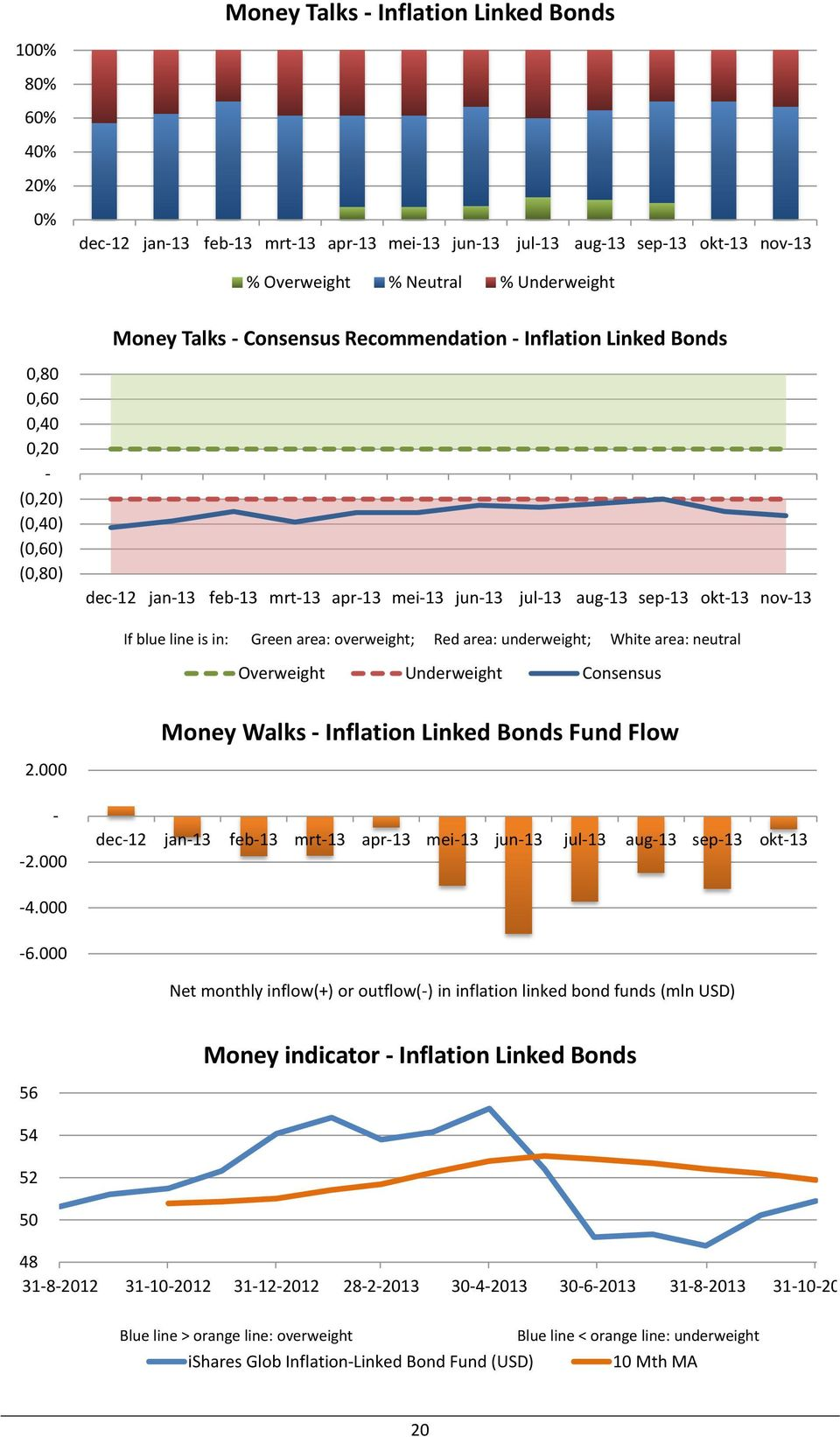 000 Money Walks Inflation Linked Bonds Fund Flow dec12 jan13 feb13 mrt13 apr13 mei13 jun13 jul13 aug13 sep13 okt13 4.000 6.