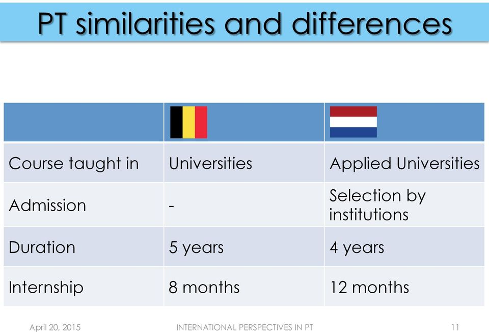 Selection by institutions Duration 5 years 4