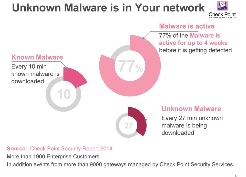 Unknown Malware Every 27 min unknown malware is being downloaded Source: Check Point Security Report 2014