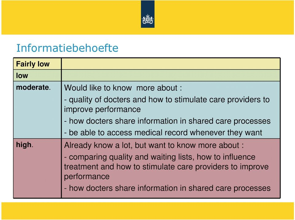 share information in shared care processes - be able to access medical record whenever they want high.
