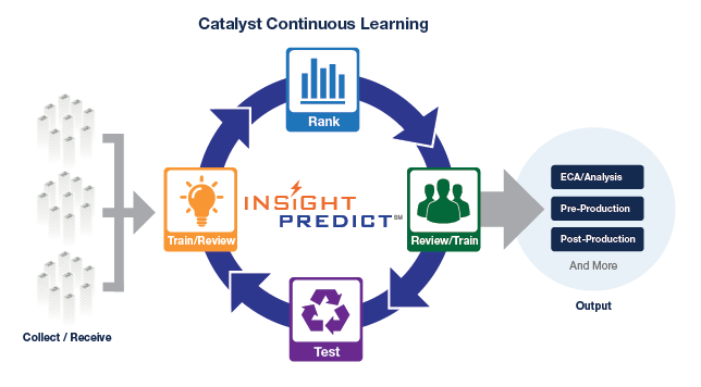 TTR: CONTINUOUS ACTIVE LEARNING (TAR 2.0) http://www.catalystsecure.
