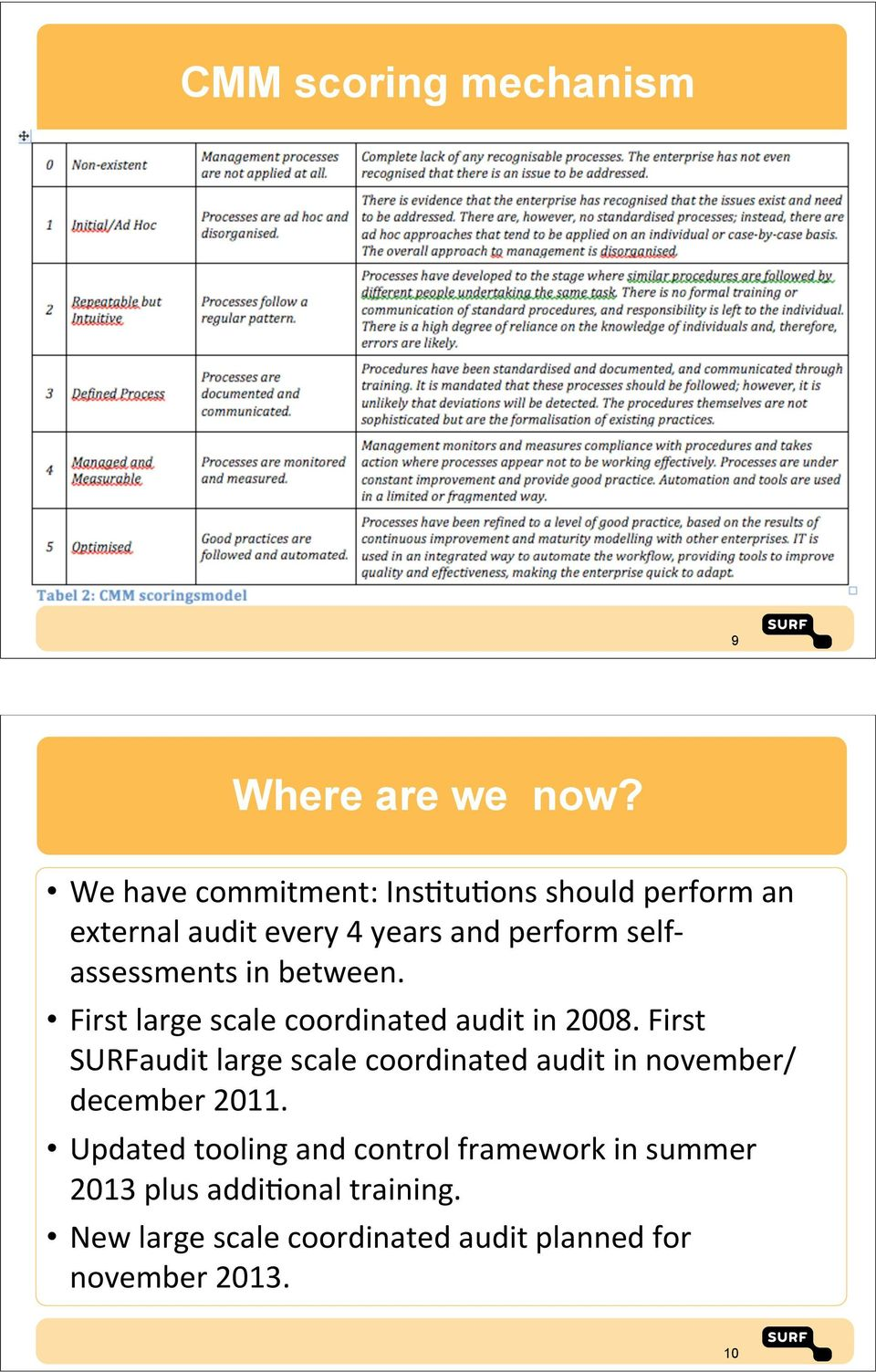 assessments&in&between. First&large&scale&coordinated&audit&in&2008.
