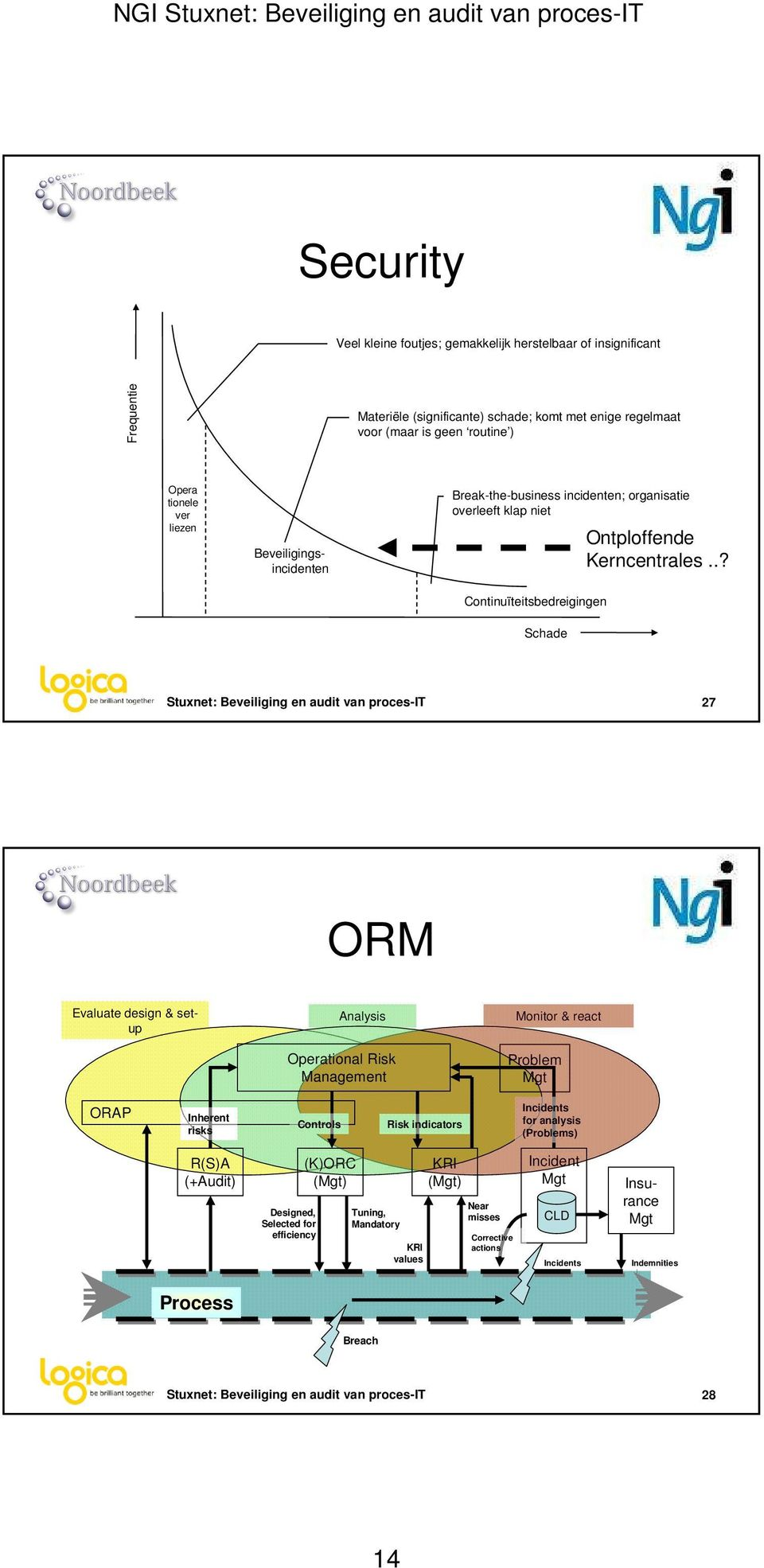 .? Continuïteitsbedreigingen Schade Stuxnet: Beveiliging en audit van proces-it 27 ORM Evaluate design & setup Analysis Operational Risk Management Monitor & react Problem Mgt ORAP Inherent risks