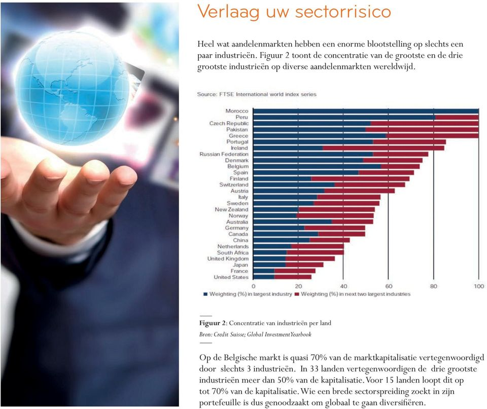 Figuur 2: Concentratie van industrieën per land Bron: Credit Suisse; Global Investment Yearbook Op de Belgische markt is quasi 70% van de marktkapitalisatie vertegenwoordigd