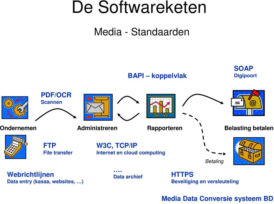 websites, ) W3C, TCP/IP Internet en cloud computing.