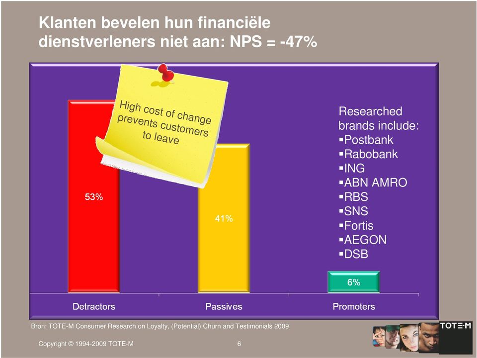 Rabobank ING ABN AMRO RBS SNS Fortis AEGON DSB Bron: TOTE-M Consumer Research