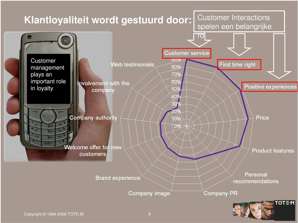 belangrijke rol Customer management plays
