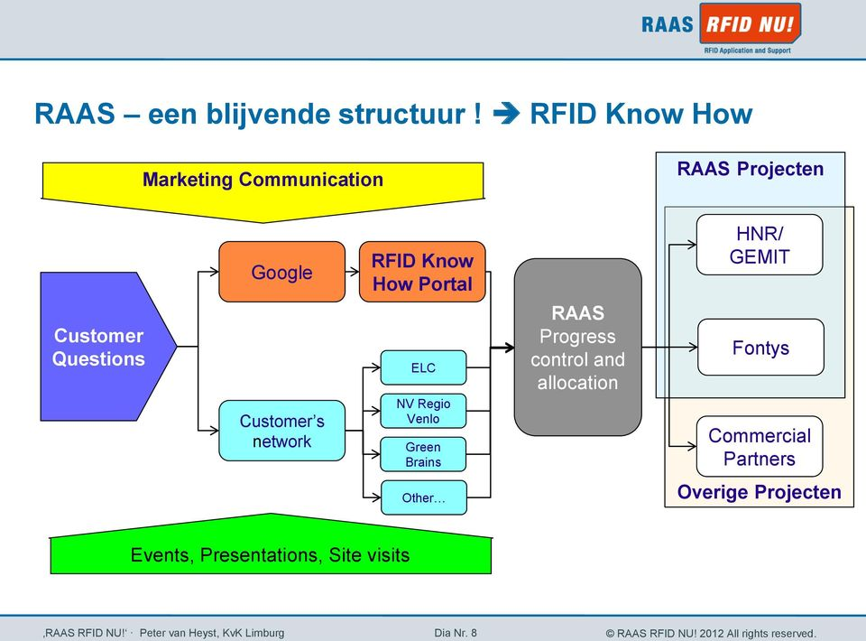 network RFID Know How Portal ELC NV Regio Venlo Green Brains RAAS Progress control and