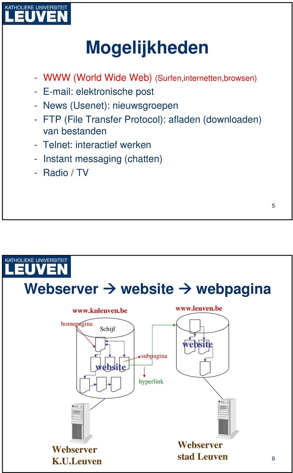 interactief werken - Instant messaging (chatten) - Radio / TV 5 Webserver website webpagina www.kuleuven.