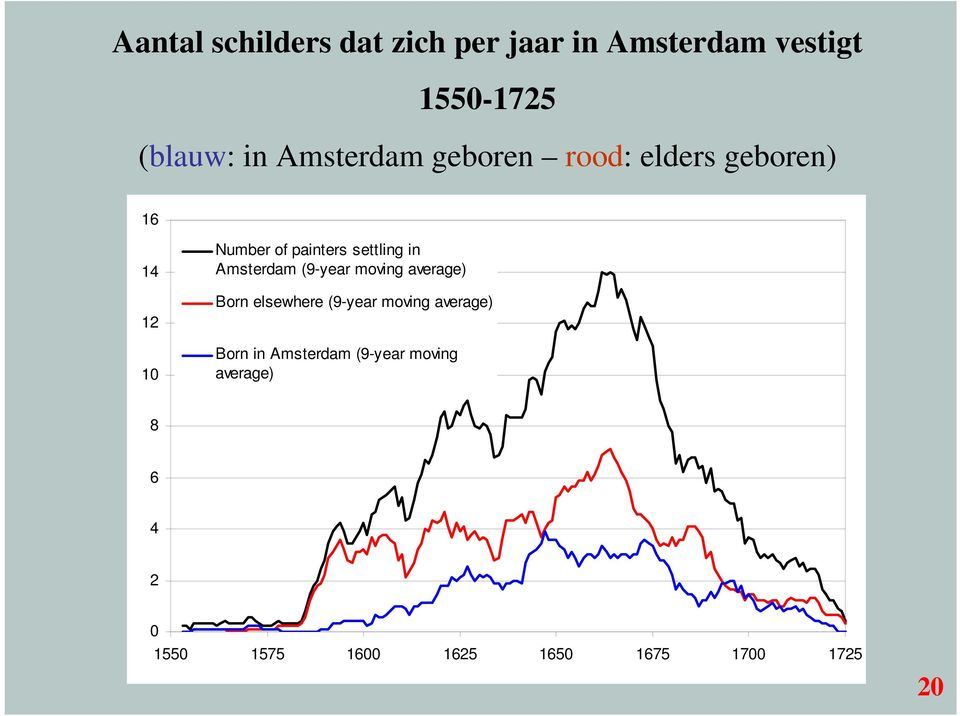 in Amsterdam (9-year moving average) Born elsewhere (9-year moving average) Born
