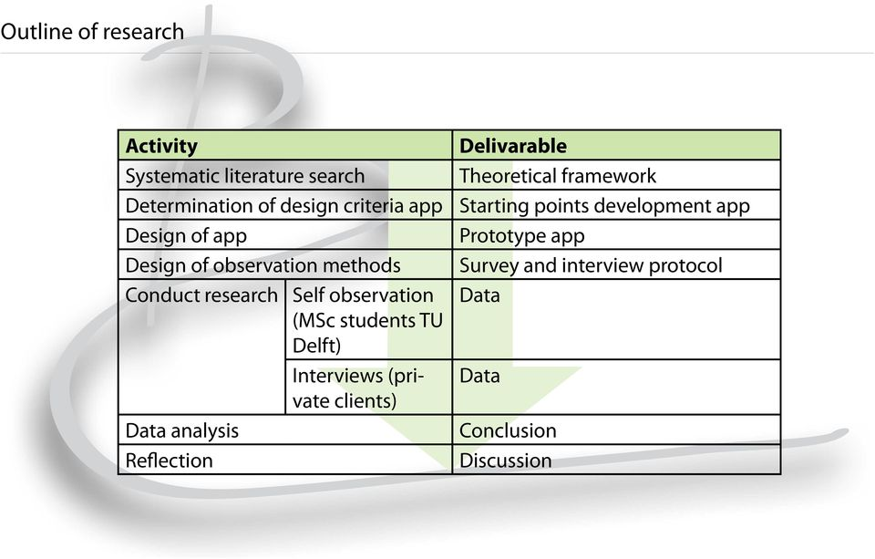 Delft) Interviews (private clients) Data analysis Reflection Delivarable Theoretical framework