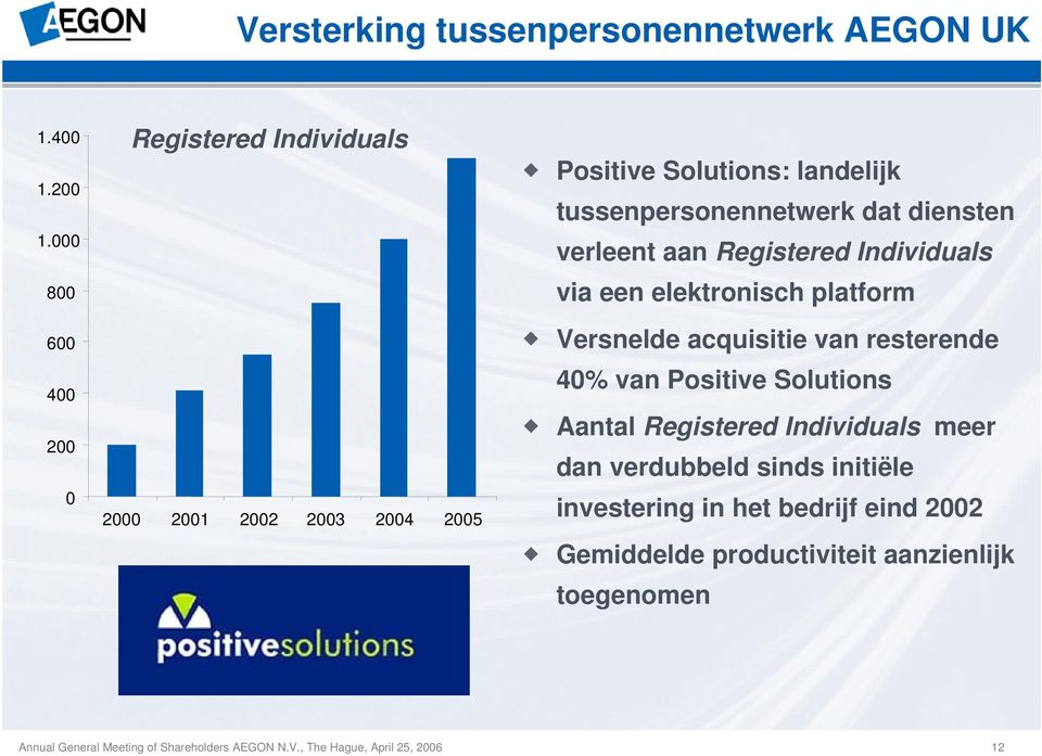 Registered Individuals via een elektronisch platform Versnelde acquisitie van resterende 40% van Positive Solutions Aantal Registered