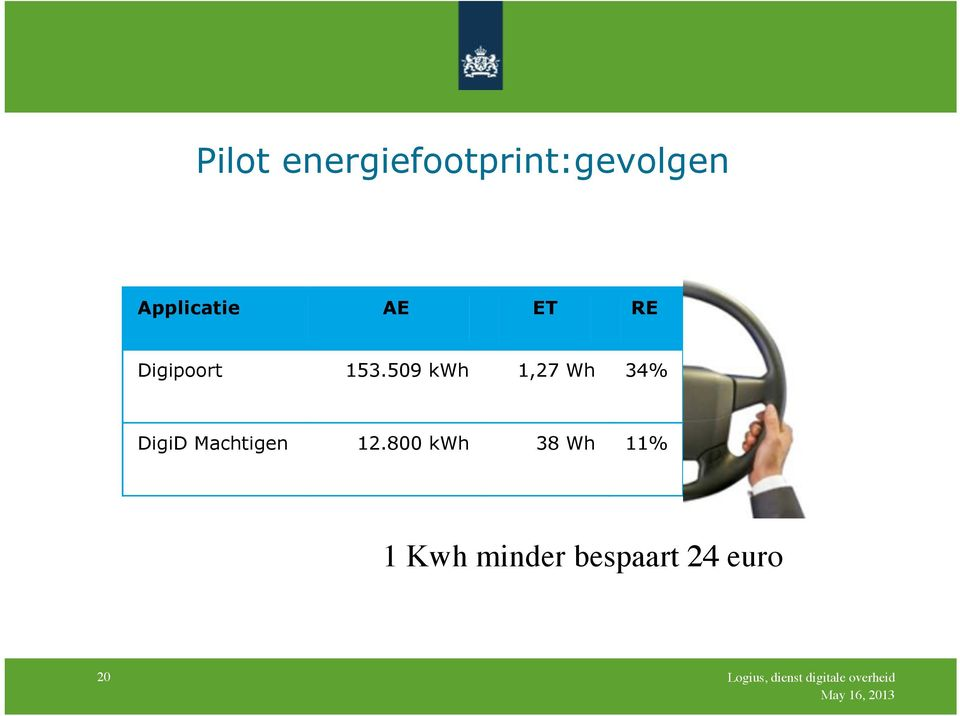 509 kwh 1,27 Wh 34% DigiD Machtigen 12.